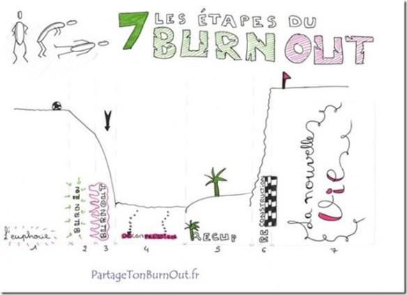 étapes burn out
