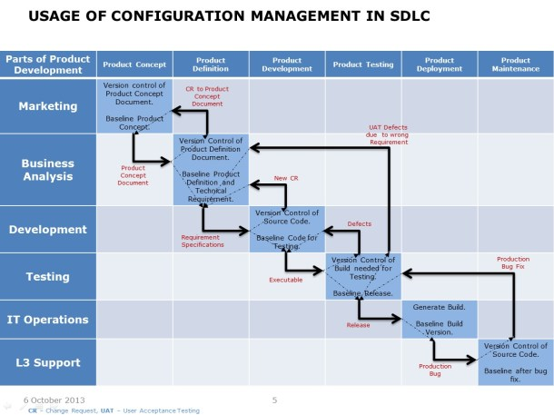 Value of Configuration Management – Slide 5