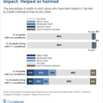 Impact of Health Info Found Online: Helped or harmed