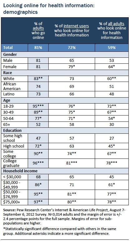 Looking online for health information: demographics