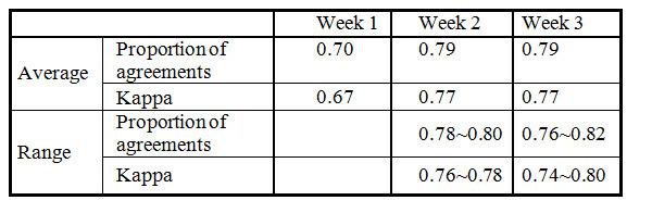 Montague et al Table 3