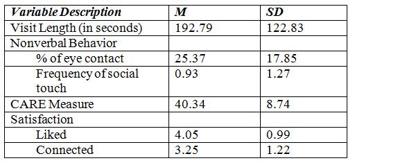 Montague et al Table 5