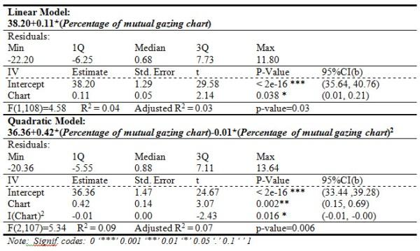 Montague et al Table 6