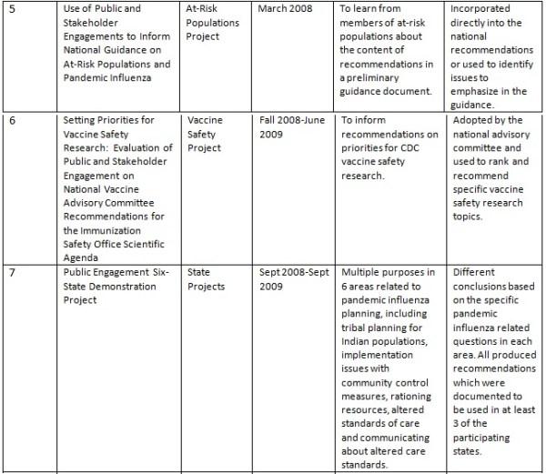 Bernier Table 1 part 2