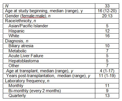 Table 1. TM Participant Characteristics.