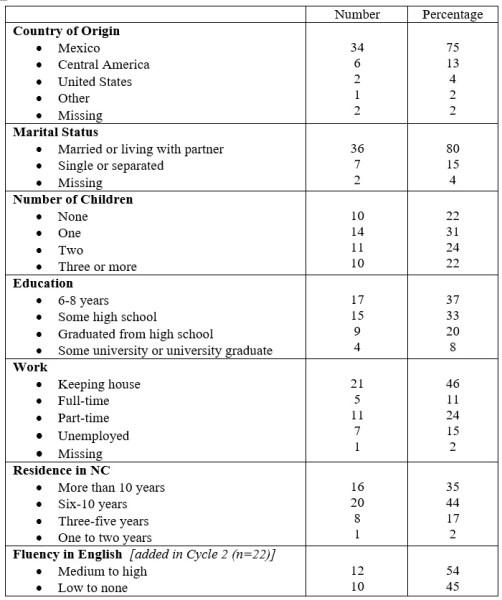 Auger et al Table 1