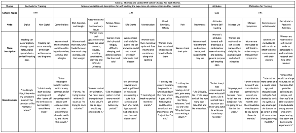 mckillop-et-al-table-2-themes-and-codes-with-cohens-kappa-for-each-theme-1