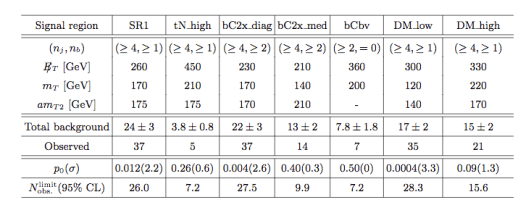 Table 1: Summary of the selection cuts for the 7 signal regions considered in this search