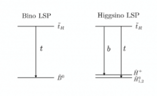 Figure 1: Decay diagrams for the Bino LSP scenario (left) and Higgsino LSP scenario (right)
