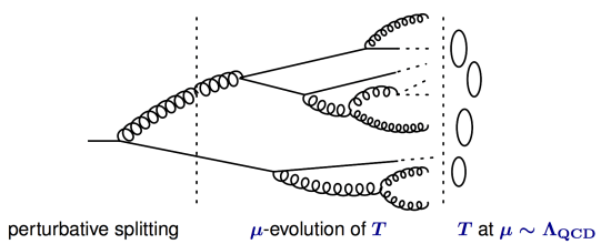 "Figure 1: Theorists have to take parton-level predictions that can be reasonably calculated analytically using perturbative-QCD (or an effective theory) and using a combination of tools, turn these calculations into predictions about fully hadronized events. This diagram shows an example of a single parton hadronizing into many final state particles. The 1->2 splitting is calculated in perturbation theory. The second stage, which involves various q->qg, g->gg, etc. splittings (often referred to as ""showering"") is often obtained using something called ""renormalization group evolution"" which is beyond the scope of this bite. The final stage involves the actual fragmentation of partons into hadrons. This is where non-perturbative physics takes over and fits must often be done to Monte Carlo event generators or data. This diagram can be found in a fantastic talk by one of the paper's authors at https://goo.gl/2QlkSz."
