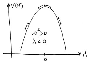 Figure 2: The Higgs potential for $latex \mu^2 > 0$ and $latex \lambda < 0$. This potential is not stable.