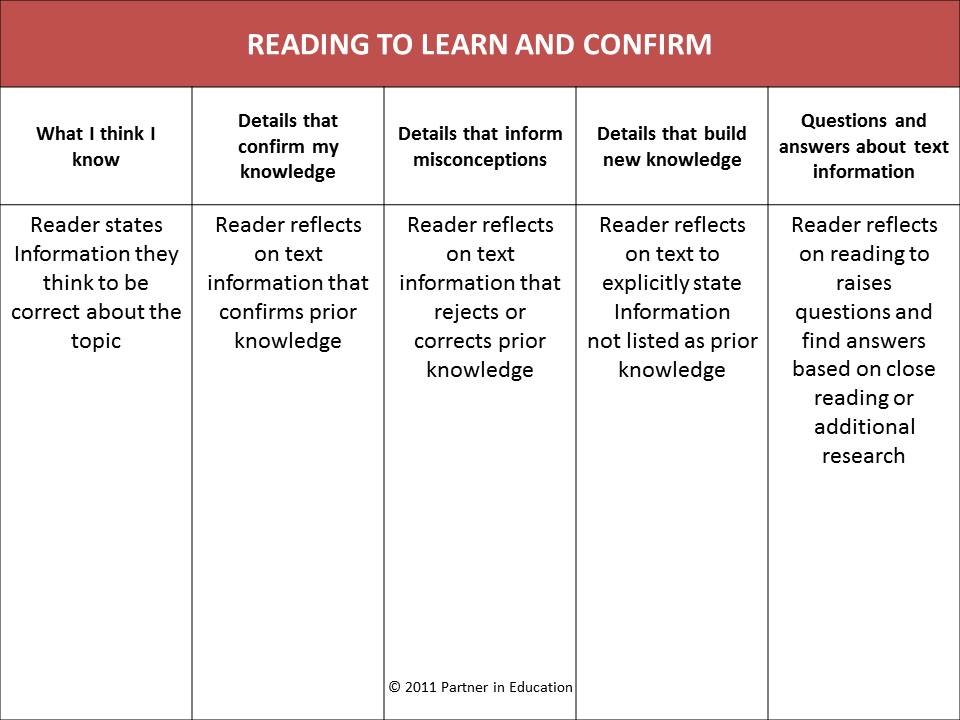 Know Want Learn Reading