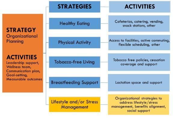 Workplace diagram