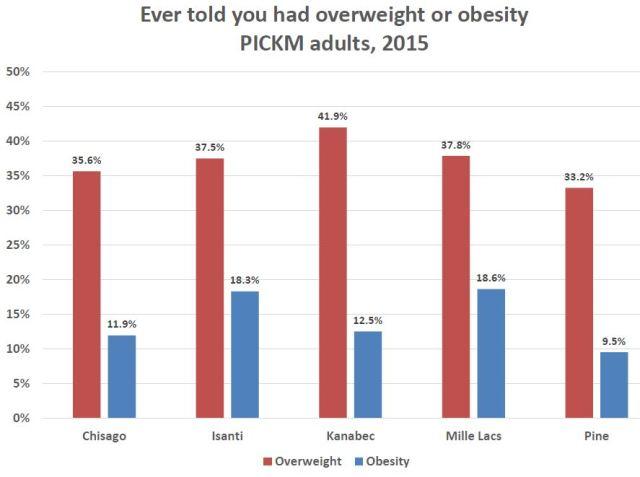 obesity-scale