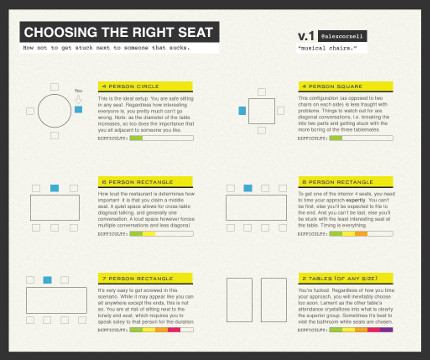 Choosing the right seat at a dinner party