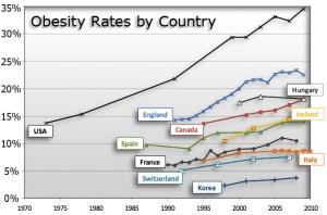Obesity Rates as of 2010