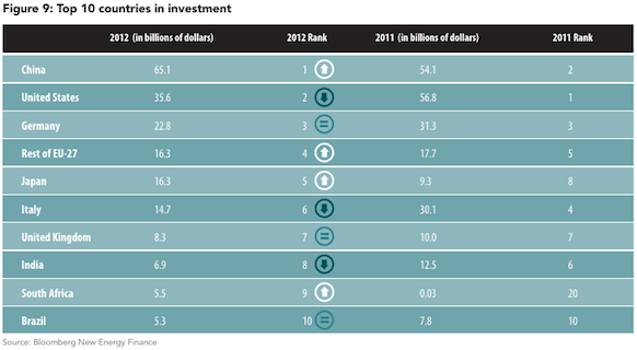 global warming statistics: Top Investors of Green Energy (2012)