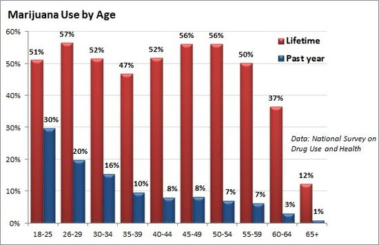 marijuana statistics: by age group