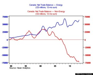 Canada's Middle Class, trade balance