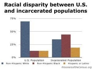 private prison industry, african americans