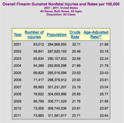American Firearm Statistics, gun injuries