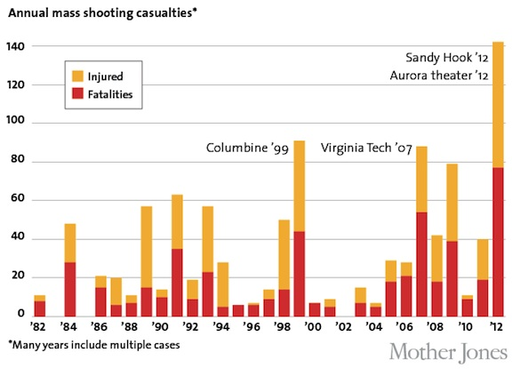 American Firearm Statistics, mass shootings