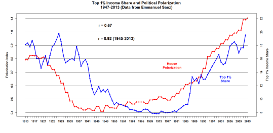 Income Inequality and Political Polarization