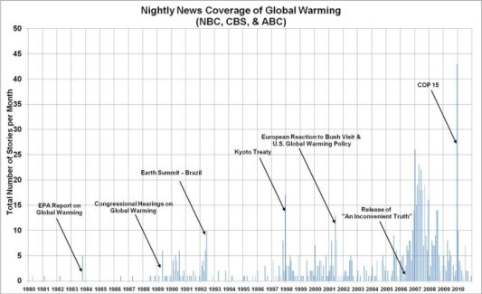 climate change statistics, media coverage