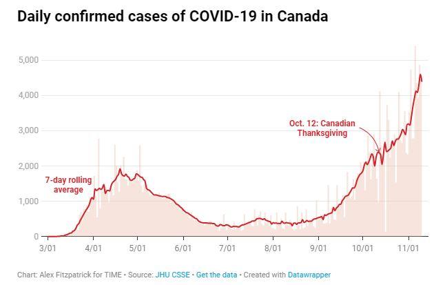 Thanksgiving weekend, canada