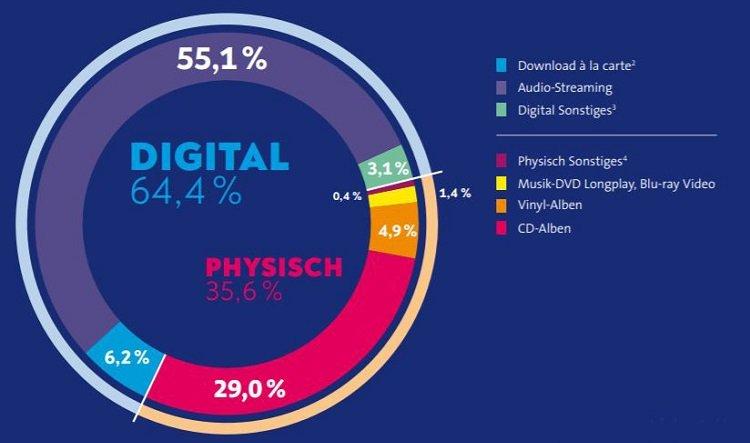 Quelle: Musikindustrie.de