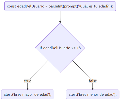 Diagrama de flujo - Mayor o menor de edad en JavaScript