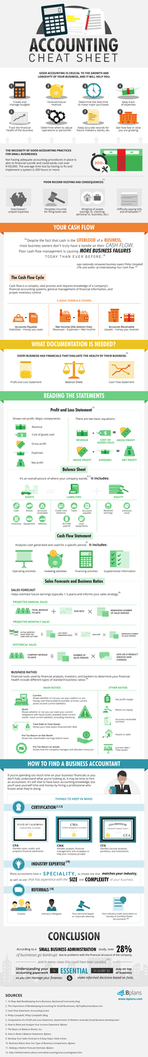 Accounting Cheat Sheet Infographic