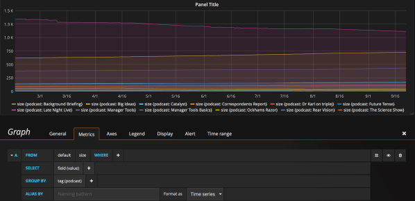 Grafana dashboard displaying number of episodes grouped by podcast