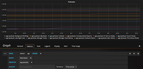 Screenshoft of Grafana displaying the podcast age