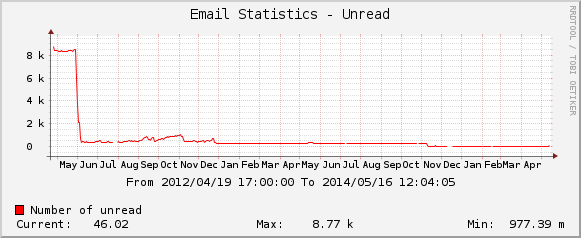 Cacti Graph showing the rapid drop in my inbox