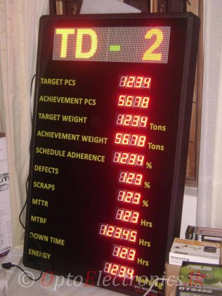 Digital Key Performance Indicator Display