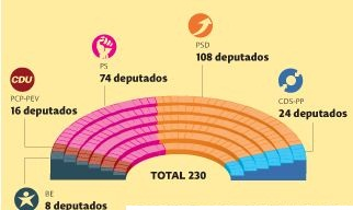 Actual composición del parlamento portugués