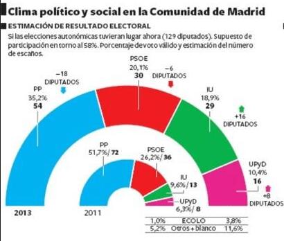 Encuesta Metroscopia Comunidad de Madrid
