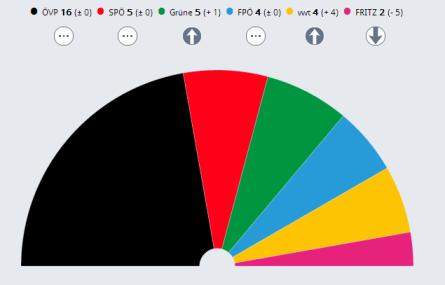 Parlamento Tirol