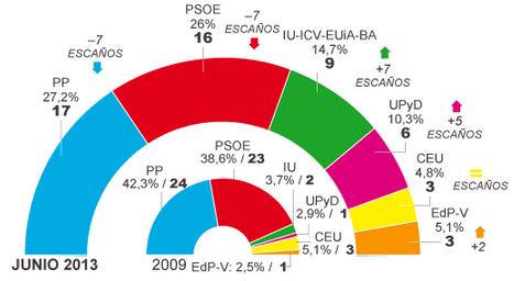 Encuesta Elecciones Europeas Metroscopia