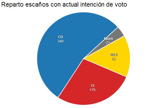 Reparto escaños con actual intención de voto