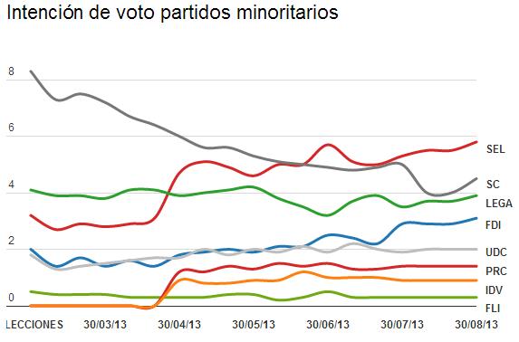 Evolución de intención de voto de partidos minoritarios (%)