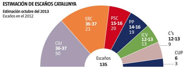 Encuesta La Vanguardia Septiembre Cataluña