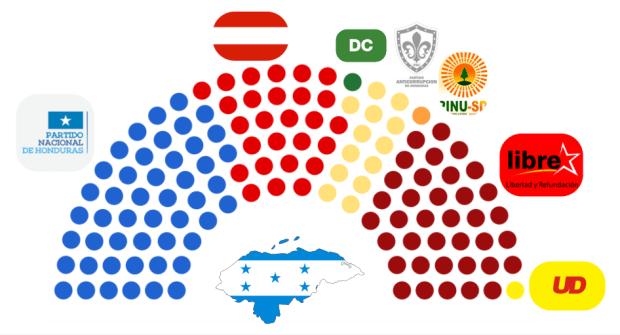 Parlamento Honduras 2013-2017