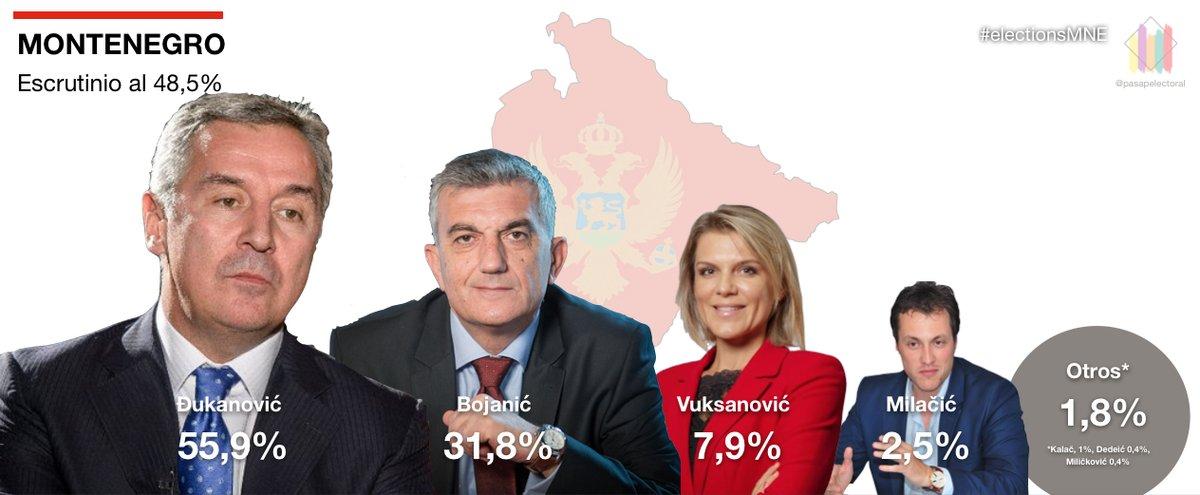 Presidenciales Montenegro