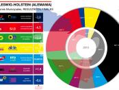 Resultado elecciones municipales Schleswig-Holstein
