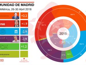 Encuesta Sociométrica Comunidad de Madrid 26-30 Abril