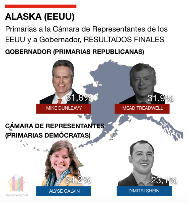 Primarias Alaska