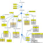 Une feuille de route pour les WEB Dev en 2018
