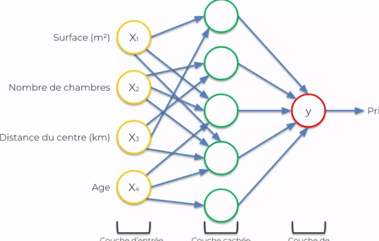 Les différents types de réseaux de neurones (Ludo Louis, mai 2018, blog)